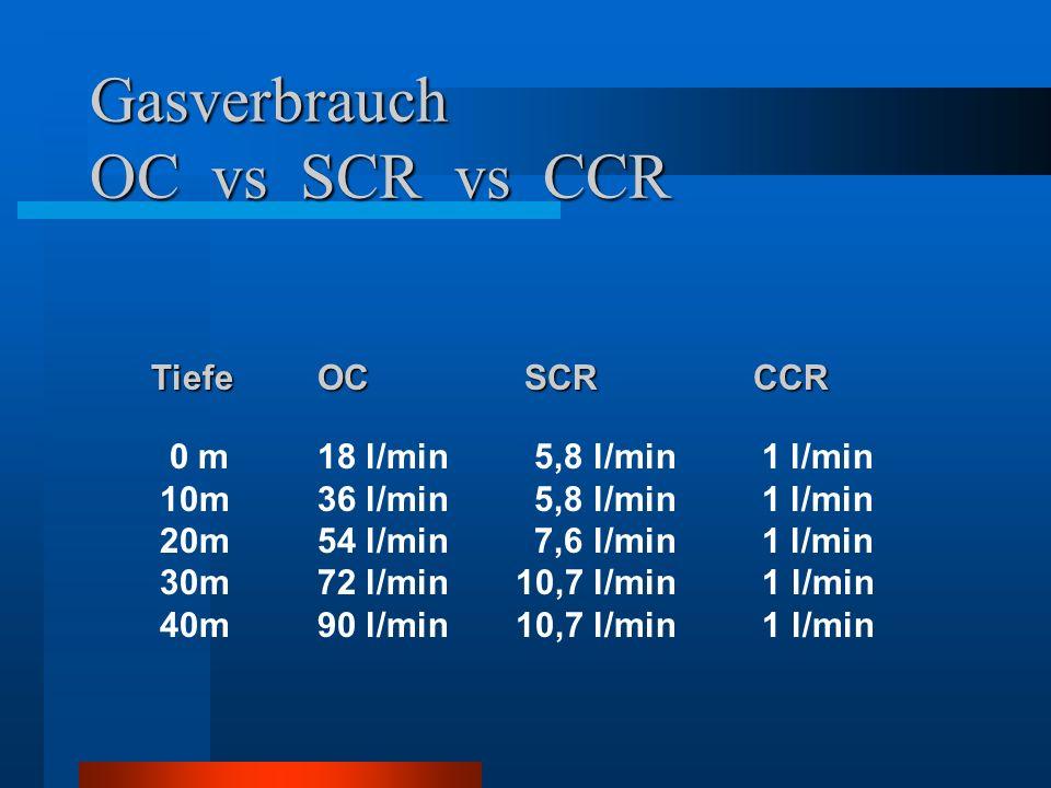 Gasverbrauch OC vs SCR vs CCR OC SCR CCR 18 l/min 5,8 l/min 1 l/min 36 l/min 5,8 l/min 1 l/min 54 l/min 7,6 l/min 1 l/min 72 l/min 10,7 l/min 1 l/min