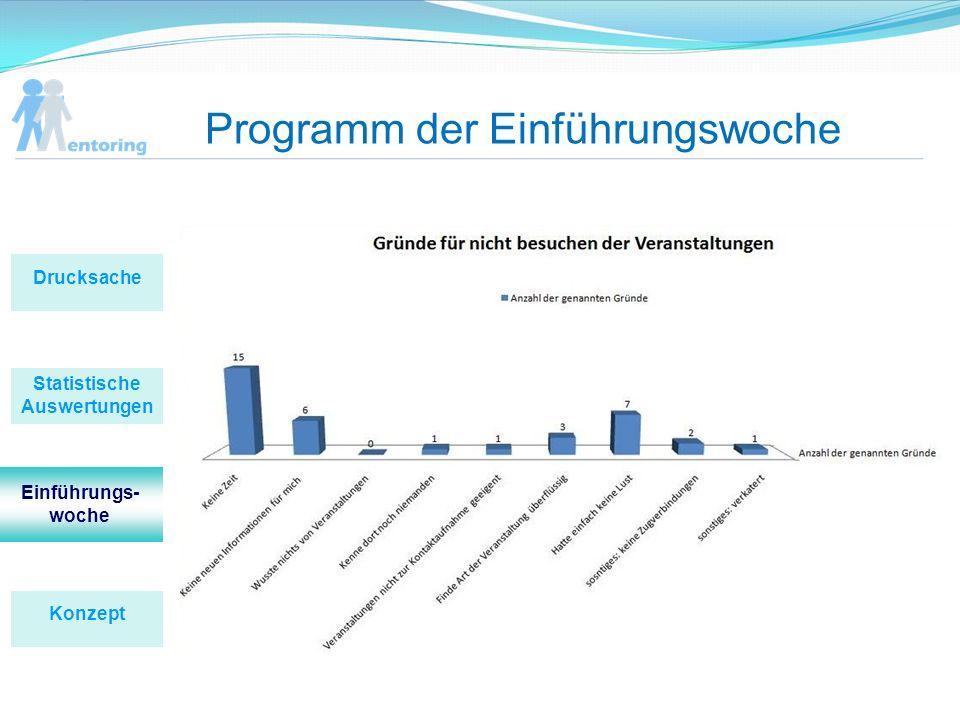 Programm der Einführungswoche Statistische Auswertungen Konzept Drucksache Einführungs- woche