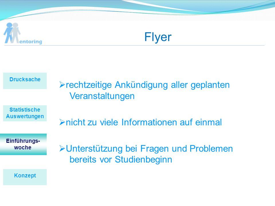 Flyer rechtzeitige Ankündigung aller geplanten Veranstaltungen nicht zu viele Informationen auf einmal Unterstützung bei Fragen und Problemen bereits