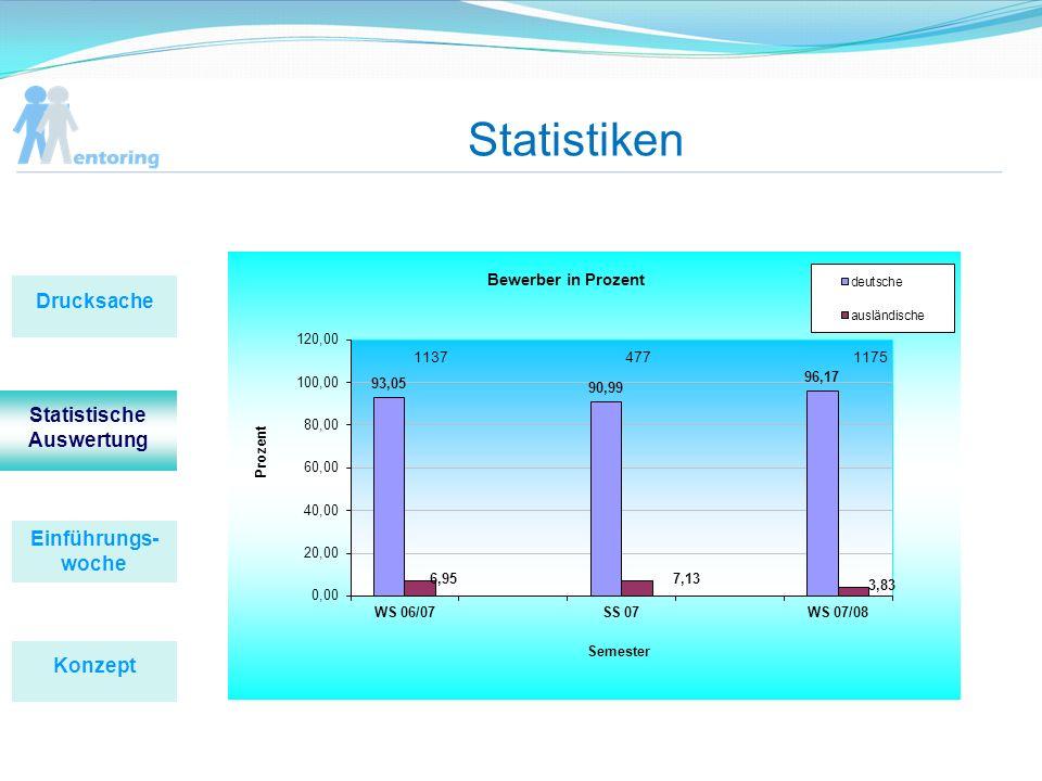 Statistiken Einführungs- woche Konzept Drucksache Statistische Auswertung
