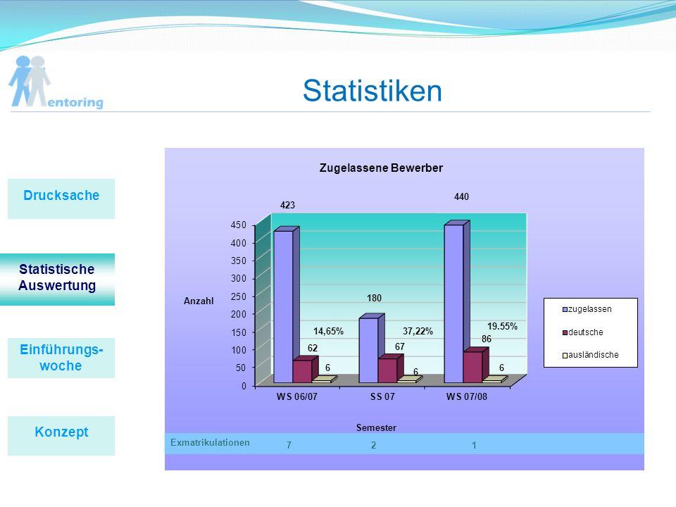 Statistiken 14,65%37,22% 19.55% Exmatrikulationen 271 Einführungs- woche Konzept Drucksache Statistische Auswertung