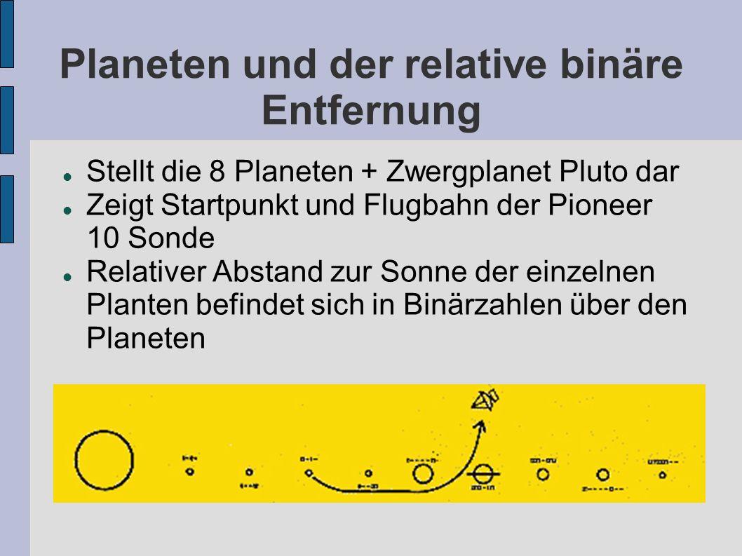 Pulsarkarte von Frank Drake Position unseres Sonnensystems anhand der Entfernung zu 14 Pulsaren Entlang der Linien sind die Perioden der Binärzahlen zu den Pulsaren Strahlung des H-Atoms gilt als universelle Einheit für Länge und Zeit Rechte Linie zeigt auf das Zentrum der Galaxis