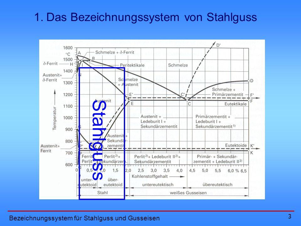 3 S t a h l g u s s 1. Das Bezeichnungssystem von Stahlguss