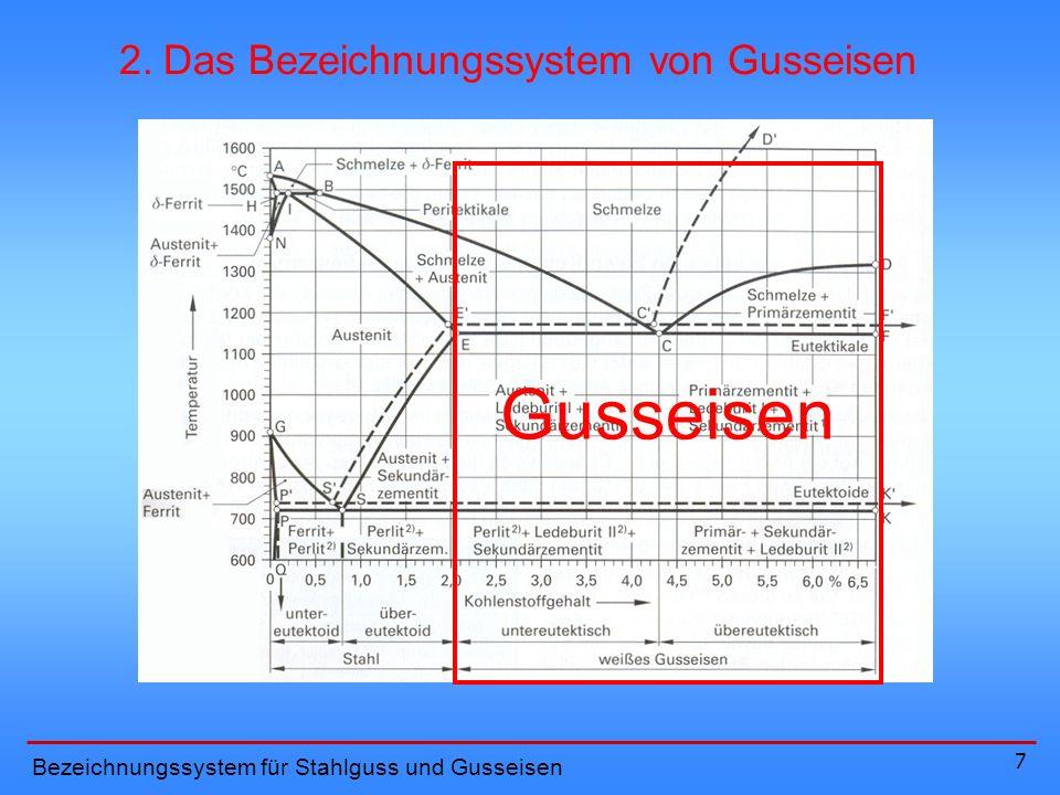 18 Bezeichnungssystem für Stahlguss und Gusseisen Durch einen Buchstaben werden zusätzliche Anforderungen beschrieben 2.
