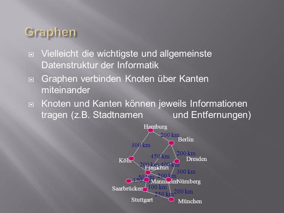 Vielleicht die wichtigste und allgemeinste Datenstruktur der Informatik Graphen verbinden Knoten über Kanten miteinander Knoten und Kanten können jeweils Informationen tragen (z.B.