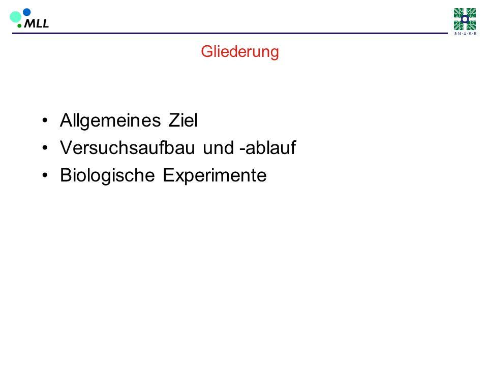 S N A K E Gliederung Allgemeines Ziel Versuchsaufbau und -ablauf Biologische Experimente