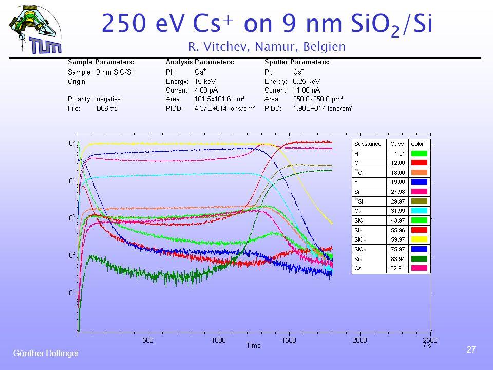 Günther Dollinger 27 250 eV Cs + on 9 nm SiO 2 /Si R. Vitchev, Namur, Belgien