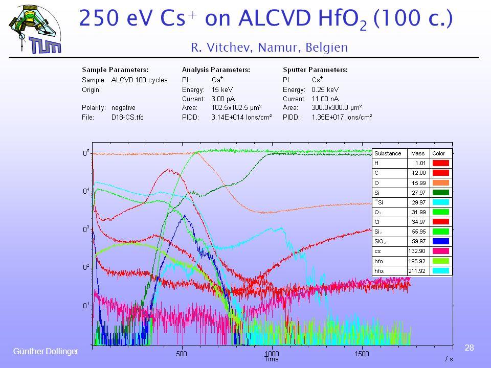 Günther Dollinger 28 250 eV Cs + on ALCVD HfO 2 (100 c.) R. Vitchev, Namur, Belgien