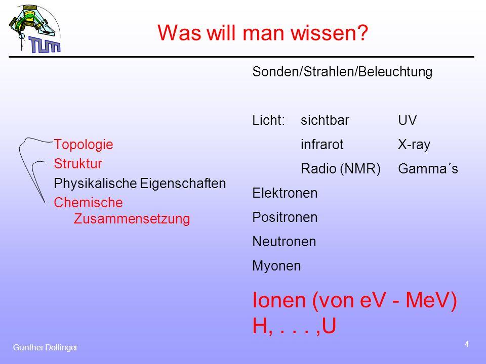 Günther Dollinger 35 Typische Energien der Projektile: 1-3 MeV Helium: kleiner Beschleuniger, Rutherford-Querschnitte 1 - 3 MeV Protonen, nicht Rutherford, Mikrostrahlanwendungen, zusammen mit PIXE 25 MeV Sauerstoff, gute Massentrennung bei schweren Elementen - Si-Detektoren, - TOF für bessere Energieauflösung, vor allem bei kleinen Ionen-Energien, - Magnetische oder elektrostatische Spektrographen Rutherford Back Scattering (RBS) für