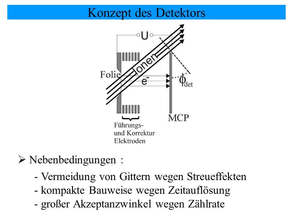 Konzept des Detektors Nebenbedingungen : - Vermeidung von Gittern wegen Streueffekten - kompakte Bauweise wegen Zeitauflösung - großer Akzeptanzwinkel