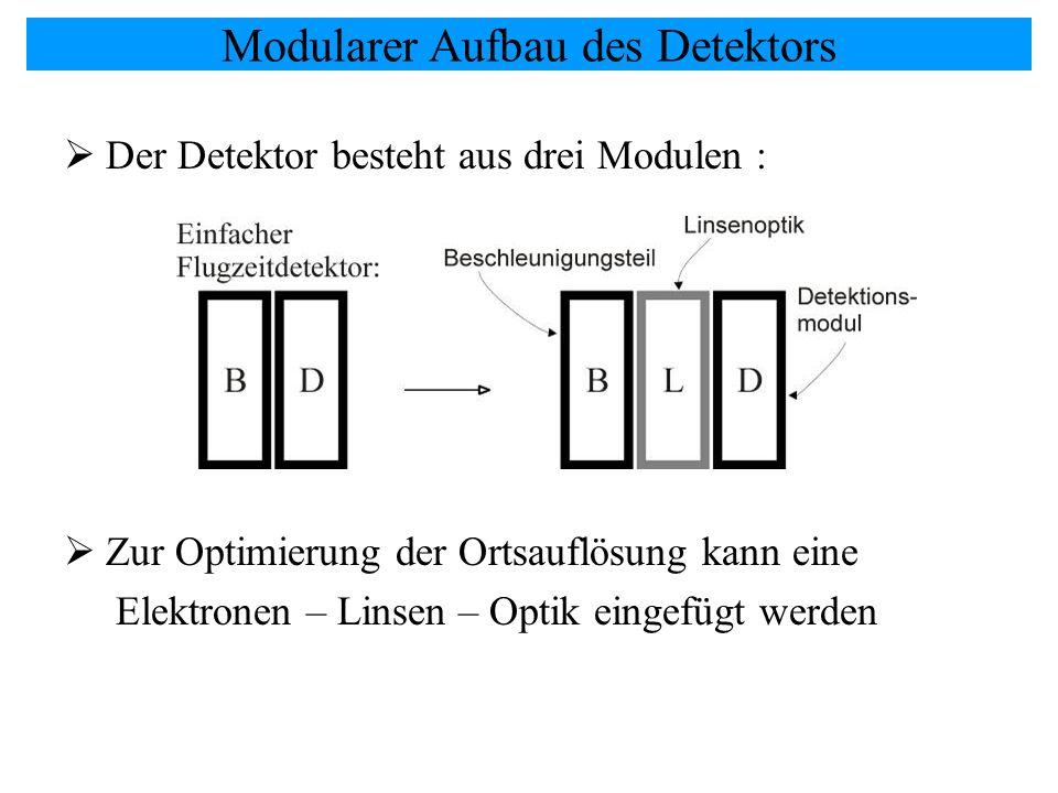 Modularer Aufbau des Detektors Der Detektor besteht aus drei Modulen : Zur Optimierung der Ortsauflösung kann eine Elektronen – Linsen – Optik eingefü