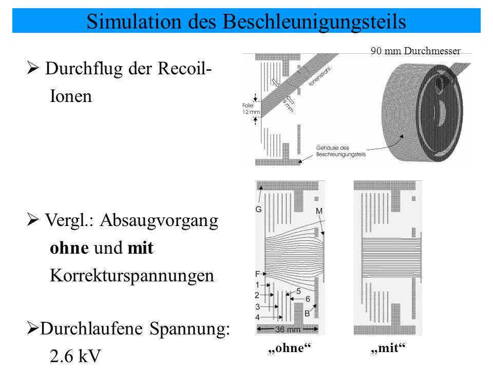 Simulation des Beschleunigungsteils Durchflug der Recoil- Ionen Vergl.: Absaugvorgang ohne und mit Korrekturspannungen ohnemit Durchlaufene Spannung: