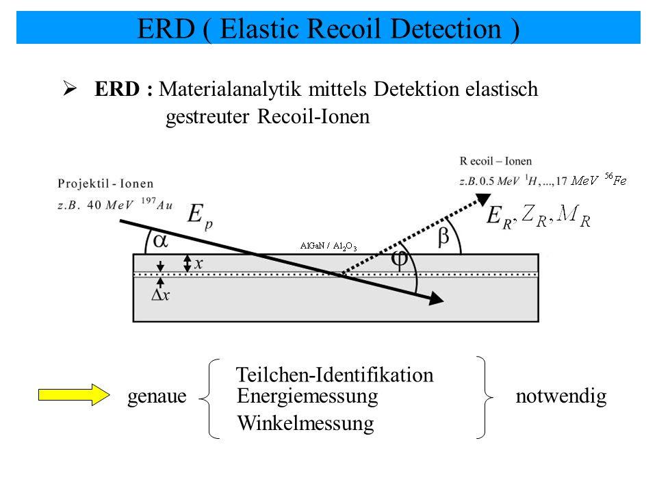 ERD : Materialanalytik mittels Detektion elastisch genaue Teilchen-Identifikation Winkelmessung Energiemessungnotwendig gestreuter Recoil-Ionen ERD (