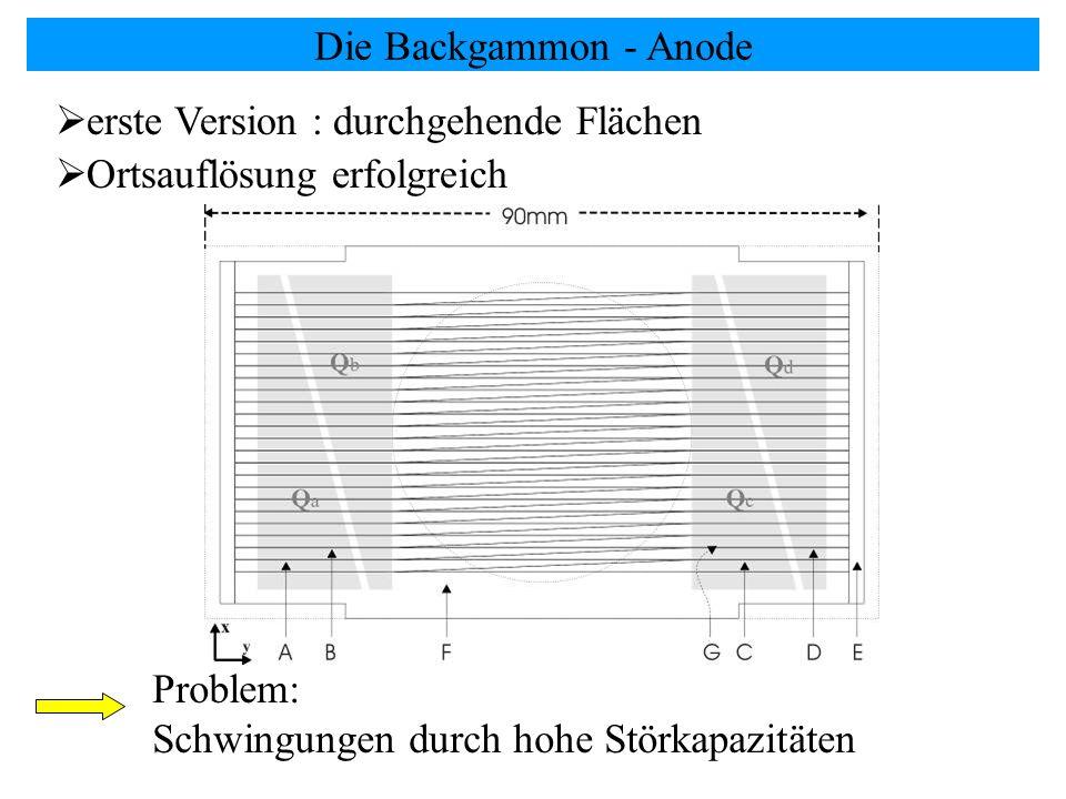 Die Backgammon - Anode erste Version : durchgehende Flächen Ortsauflösung erfolgreich Problem: Schwingungen durch hohe Störkapazitäten
