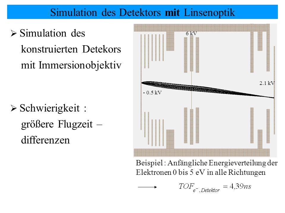 Simulation des Detektors mit Linsenoptik Simulation des konstruierten Detekors mit Immersionobjektiv Schwierigkeit : größere Flugzeit – differenzen Be