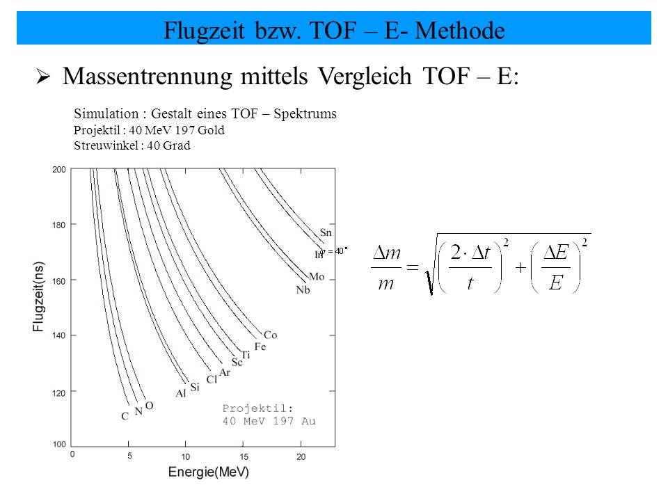 Massentrennung mittels Vergleich TOF – E: Flugzeit bzw. TOF – E- Methode Simulation : Gestalt eines TOF – Spektrums Projektil : 40 MeV 197 Gold Streuw