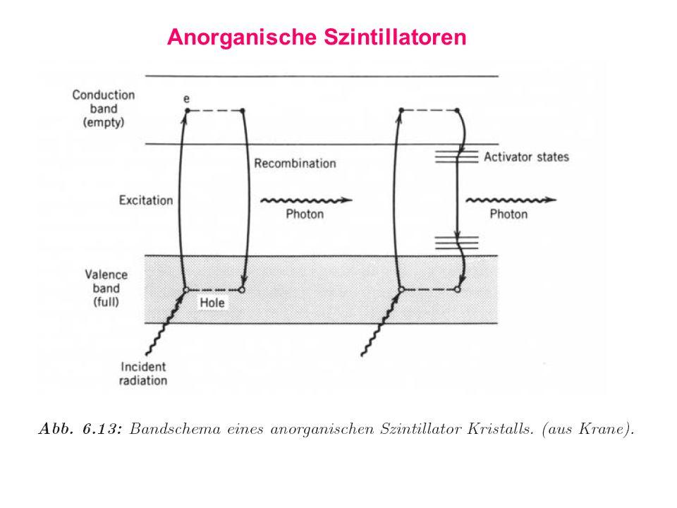 Anorganische Szintillatoren