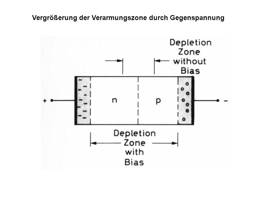 Vergrößerung der Verarmungszone durch Gegenspannung