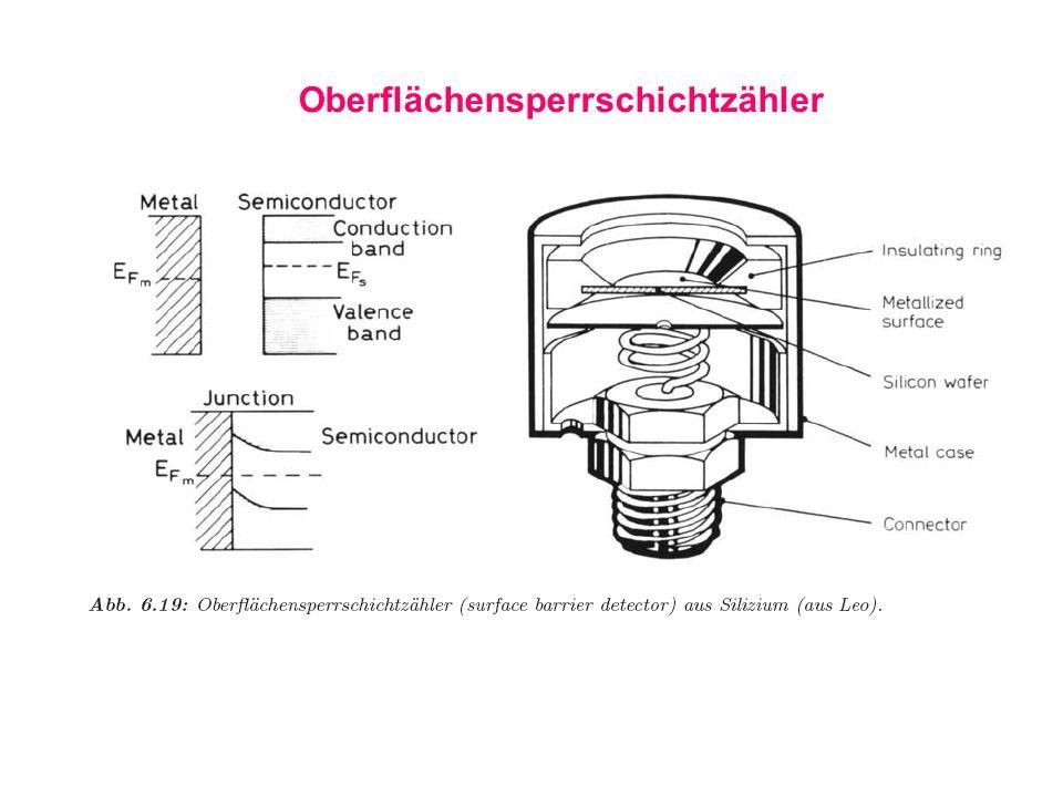 Oberflächensperrschichtzähler