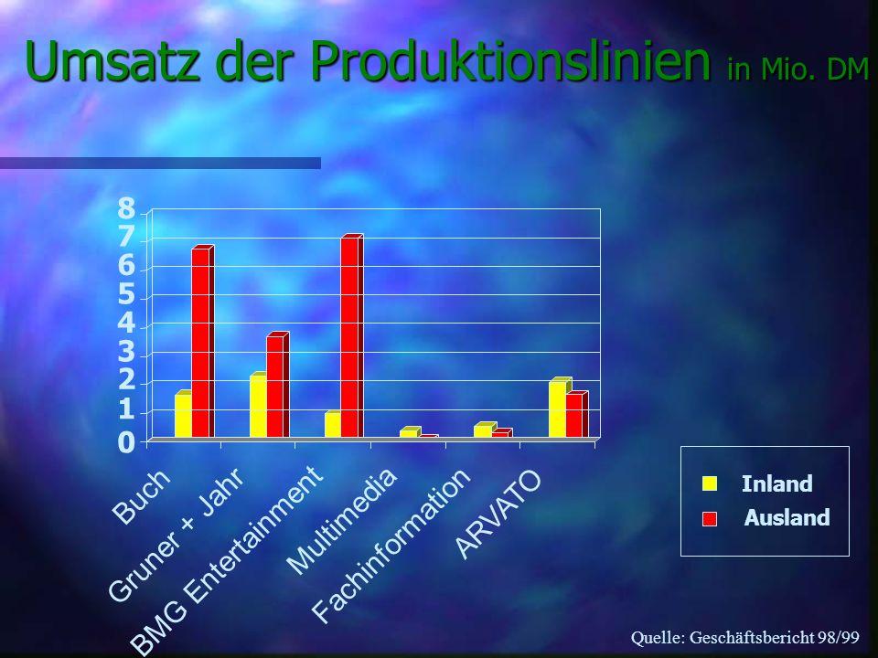 BertelsmannSpringer Hardcover/TaschenbuchBuch- und Schallplattenclubs In/Ausland Buch AG PapierproduktionTiefsetdruckOffsetdruck ARVATO Speichermedien