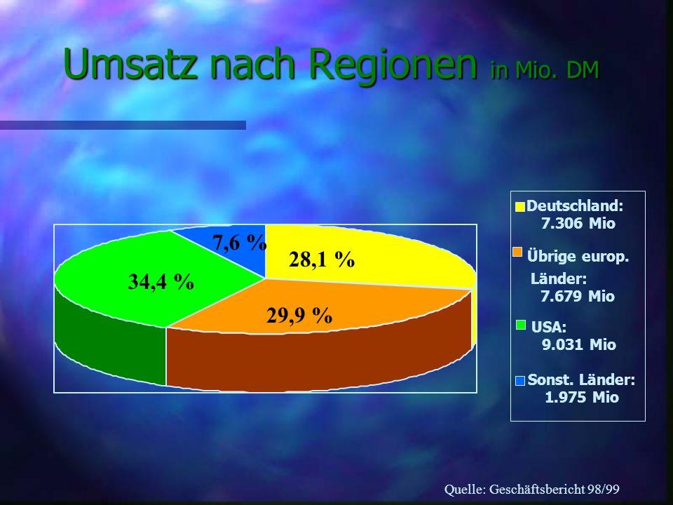 1010 2 3 4 5 6 7 8 Buch Gruner + Jahr BMG Entertainment Multimedia Fachinformation ARVATO Umsatz der Produktionslinien in Mio. DM Quelle: Geschäftsber