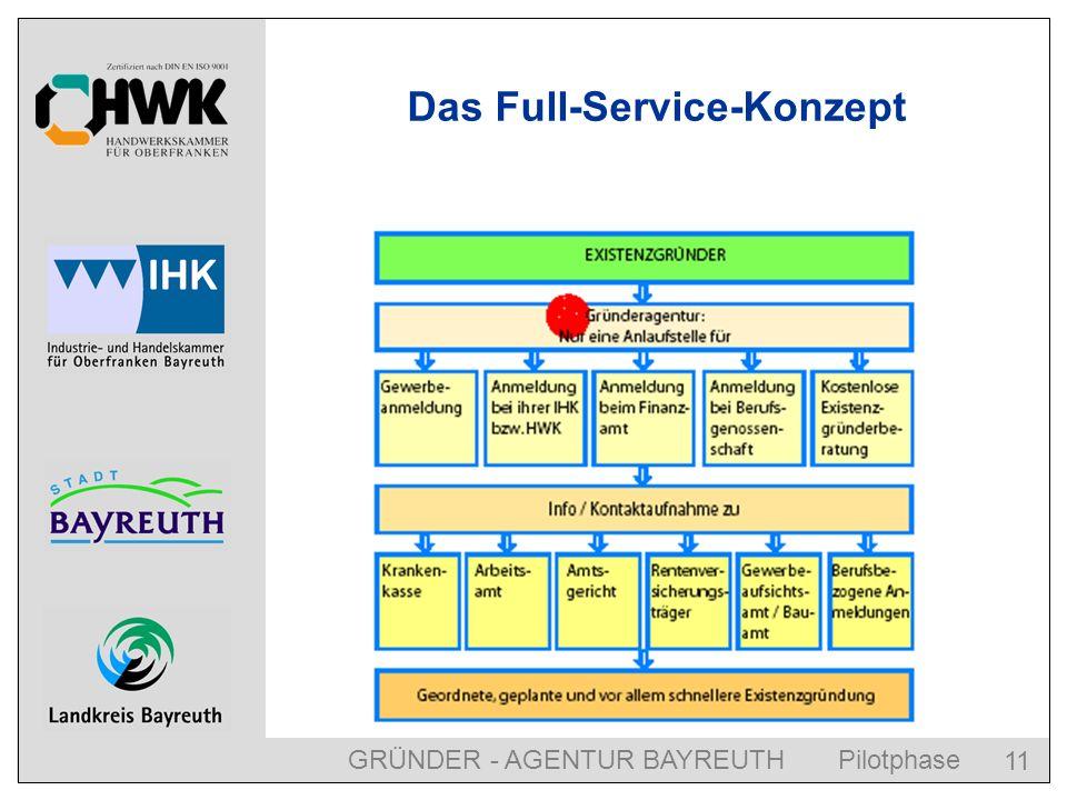GRÜNDER - AGENTUR BAYREUTH Pilotphase 11 Das Full-Service-Konzept