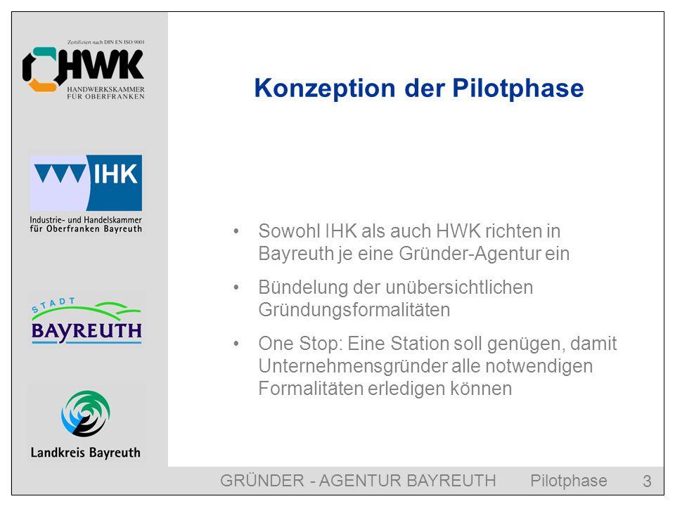 GRÜNDER - AGENTUR BAYREUTH Pilotphase 3 Konzeption der Pilotphase Sowohl IHK als auch HWK richten in Bayreuth je eine Gründer-Agentur ein Bündelung der unübersichtlichen Gründungsformalitäten One Stop: Eine Station soll genügen, damit Unternehmensgründer alle notwendigen Formalitäten erledigen können