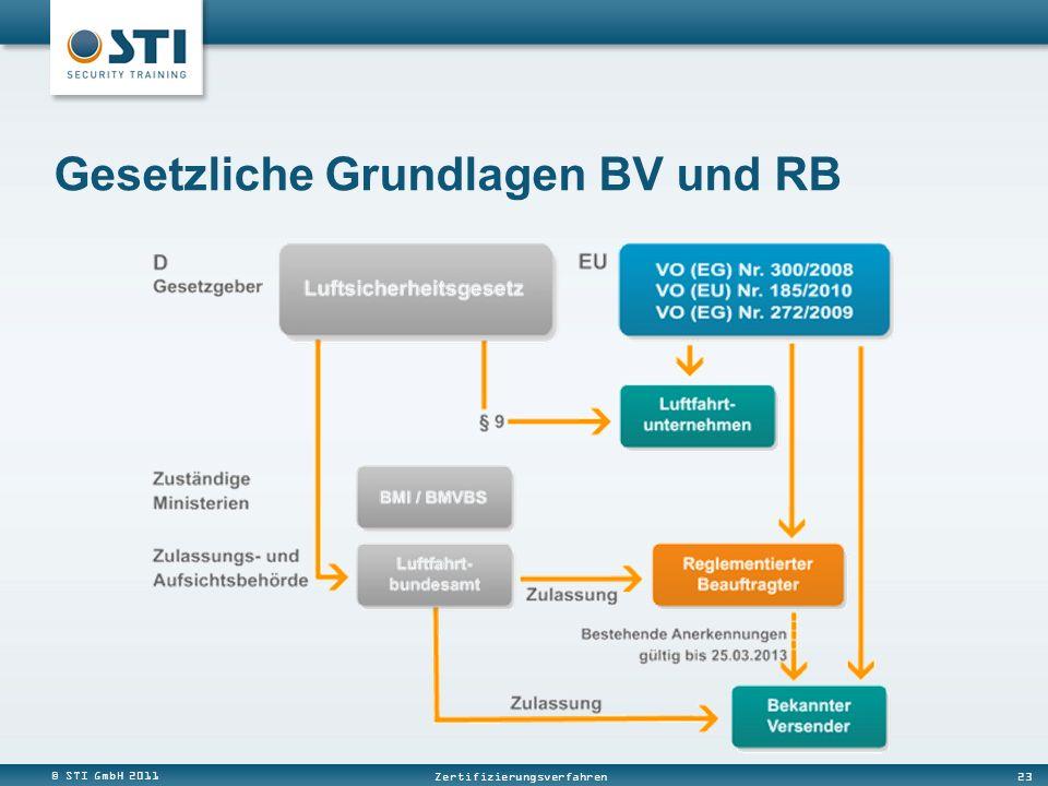 © STI GmbH 2011 23 Zertifizierungsverfahren Gesetzliche Grundlagen BV und RB
