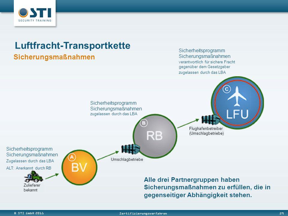 © STI GmbH 2011 29 Zertifizierungsverfahren Luftfracht-Transportkette Sicherheitsprogramm Sicherungsmaßnahmen Zugelassen durch das LBA ALT: Anerkannt durch RB Alle drei Partnergruppen haben Sicherungsmaßnahmen zu erfüllen, die in gegenseitiger Abhängigkeit stehen.