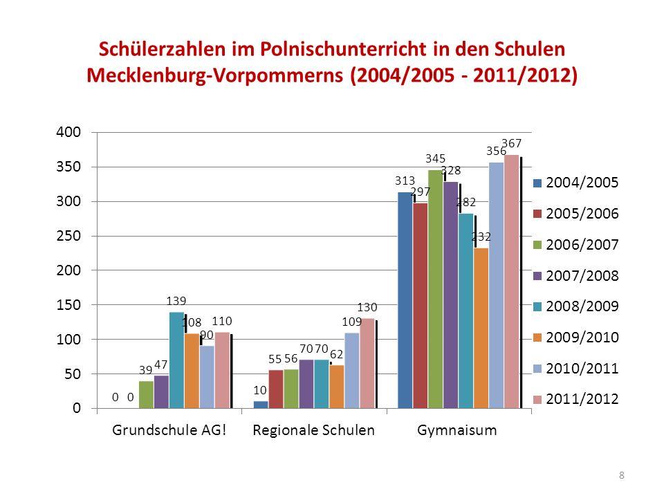 Schülerzahlen im Polnischunterricht in den Schulen Mecklenburg-Vorpommerns (2004/2005 - 2011/2012) 8