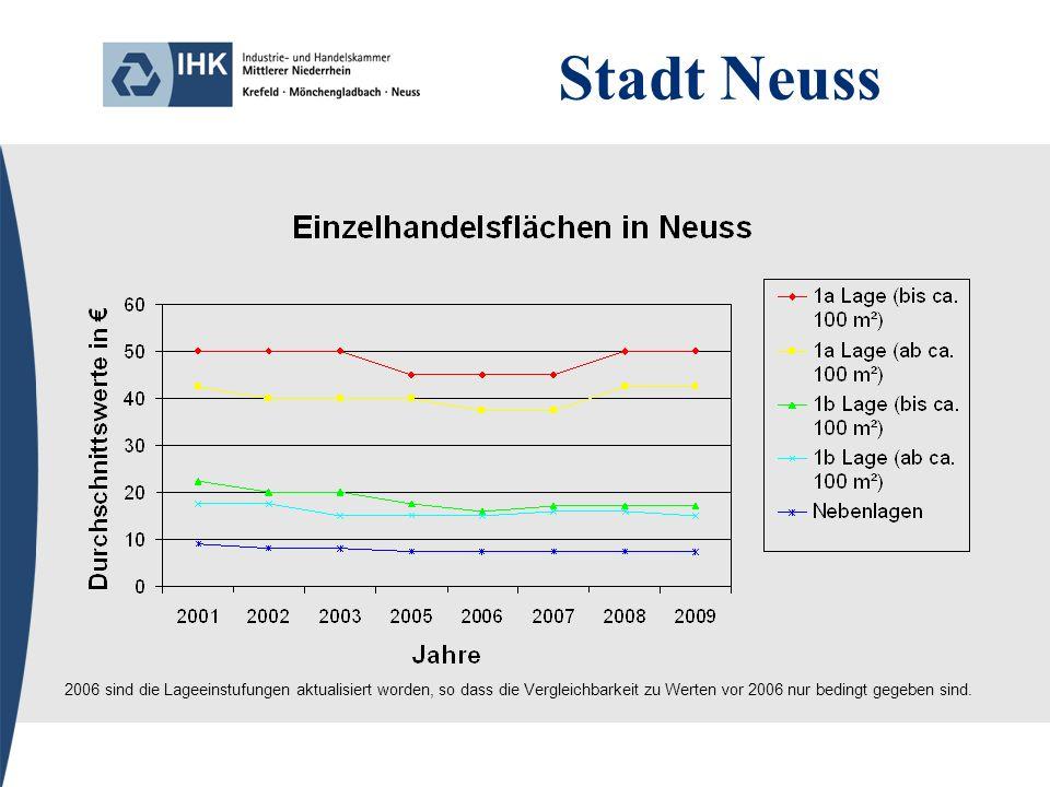 Stadt Neuss 2006 sind die Lageeinstufungen aktualisiert worden, so dass die Vergleichbarkeit zu Werten vor 2006 nur bedingt gegeben sind.