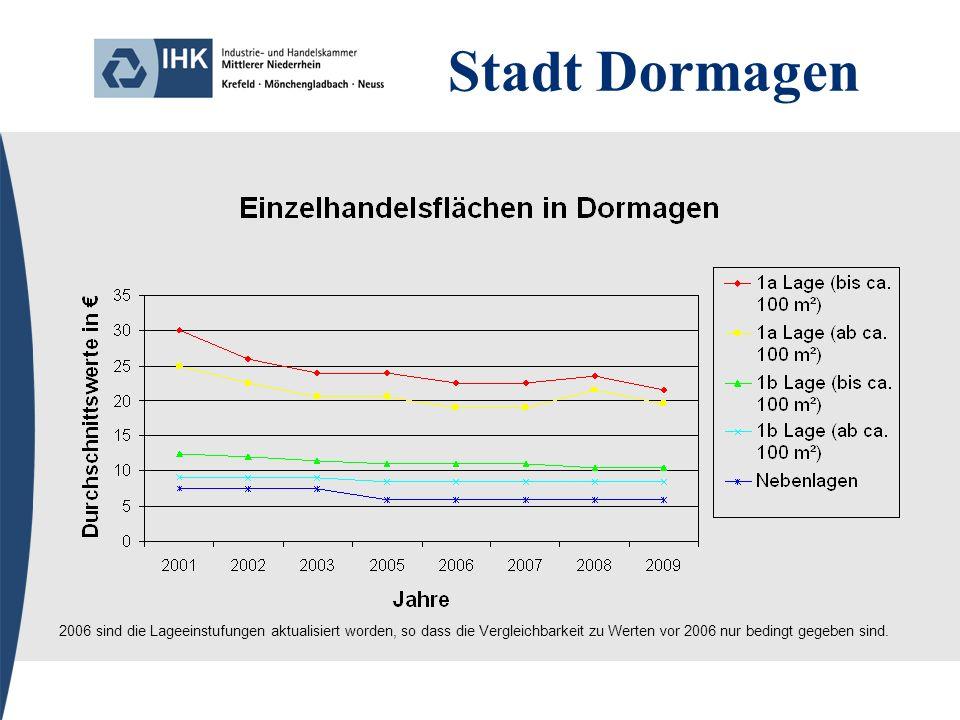 Stadt Dormagen 2006 sind die Lageeinstufungen aktualisiert worden, so dass die Vergleichbarkeit zu Werten vor 2006 nur bedingt gegeben sind.