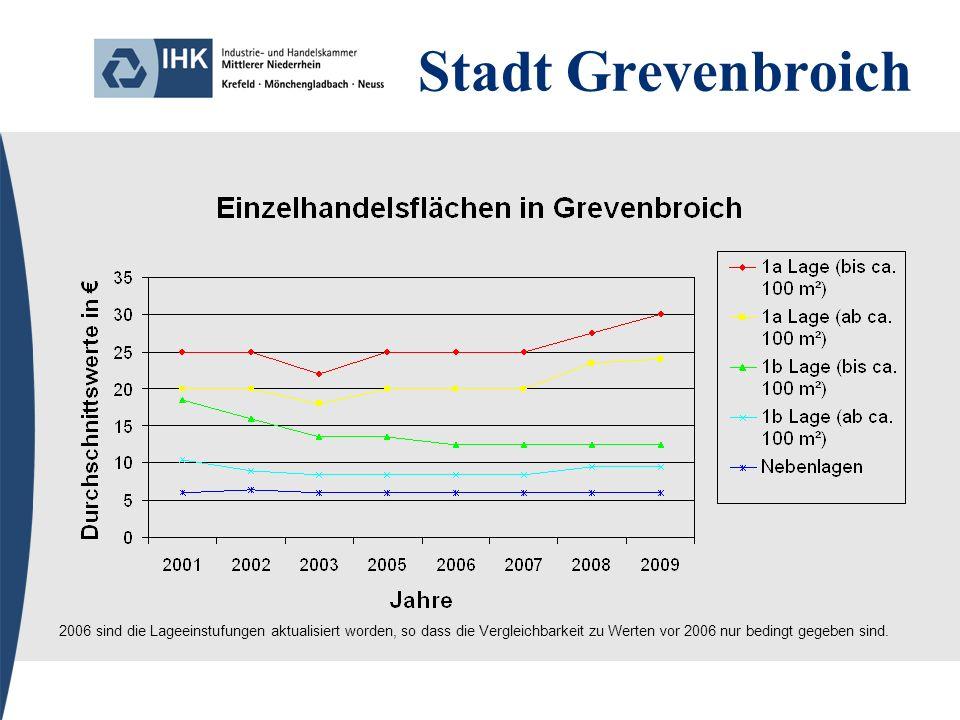 Stadt Grevenbroich 2006 sind die Lageeinstufungen aktualisiert worden, so dass die Vergleichbarkeit zu Werten vor 2006 nur bedingt gegeben sind.