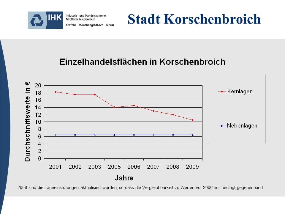 Stadt Korschenbroich 2006 sind die Lageeinstufungen aktualisiert worden, so dass die Vergleichbarkeit zu Werten vor 2006 nur bedingt gegeben sind.