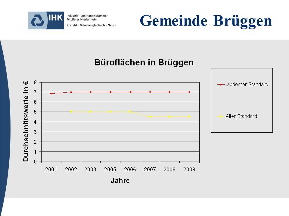 Gemeinde Brüggen
