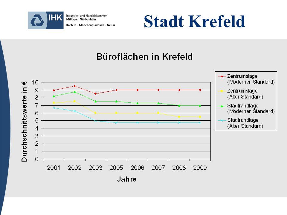 Stadt Meerbusch 2006 sind die Lageeinstufungen aktualisiert worden, so dass die Vergleichbarkeit zu Werten vor 2006 nur bedingt gegeben sind.