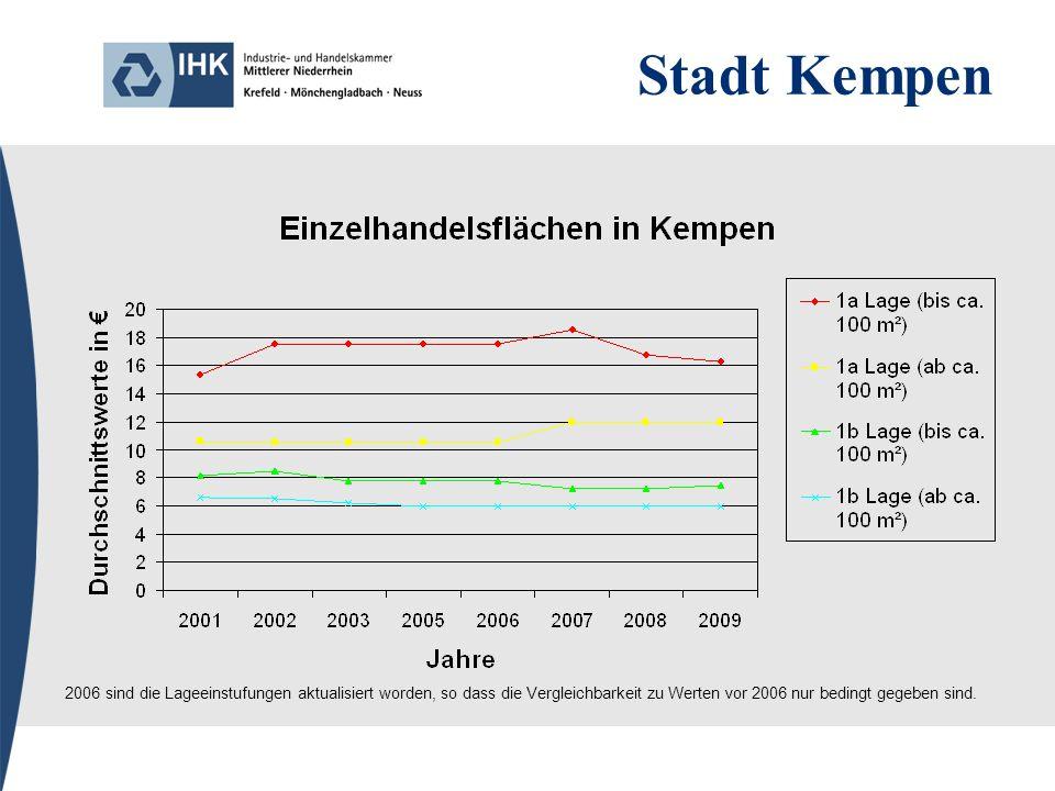 Stadt Kempen 2006 sind die Lageeinstufungen aktualisiert worden, so dass die Vergleichbarkeit zu Werten vor 2006 nur bedingt gegeben sind.