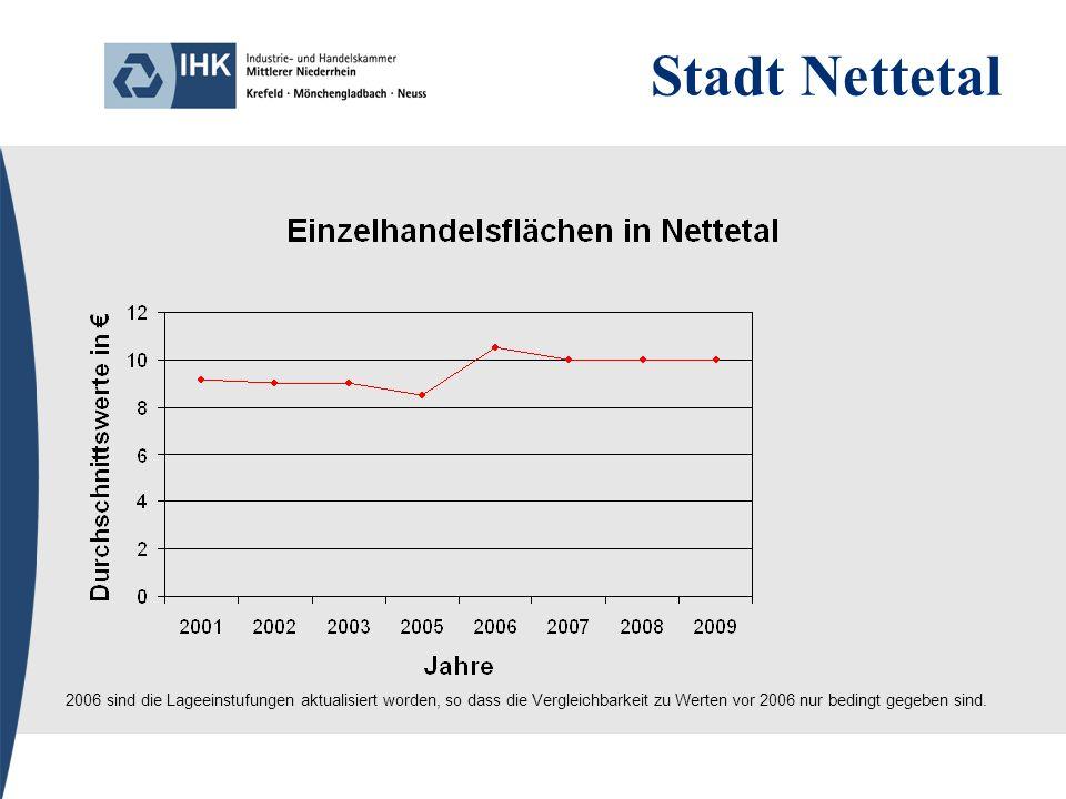 Stadt Nettetal 2006 sind die Lageeinstufungen aktualisiert worden, so dass die Vergleichbarkeit zu Werten vor 2006 nur bedingt gegeben sind.