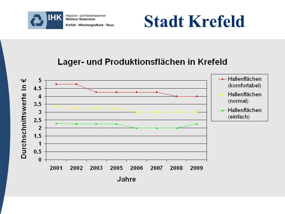 Gemeinde Grefrath 2006 sind die Lageeinstufungen aktualisiert worden, so dass die Vergleichbarkeit zu Werten vor 2006 nur bedingt gegeben sind.