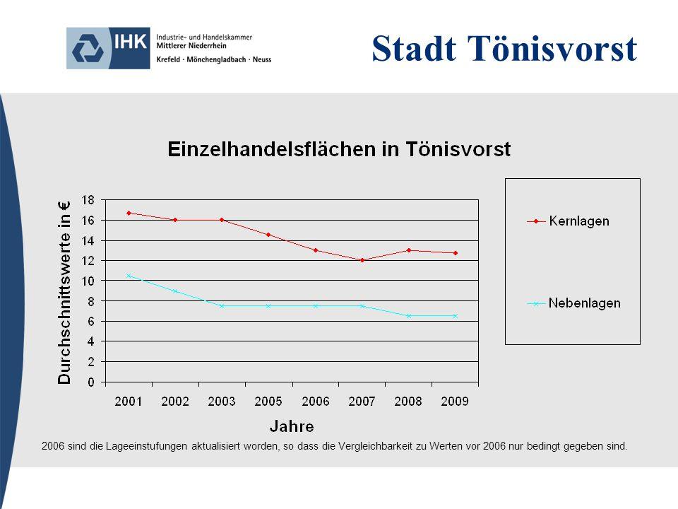 Stadt Tönisvorst 2006 sind die Lageeinstufungen aktualisiert worden, so dass die Vergleichbarkeit zu Werten vor 2006 nur bedingt gegeben sind.