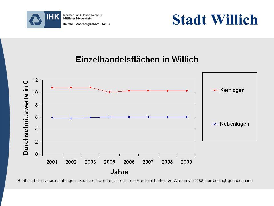 Stadt Willich 2006 sind die Lageeinstufungen aktualisiert worden, so dass die Vergleichbarkeit zu Werten vor 2006 nur bedingt gegeben sind.