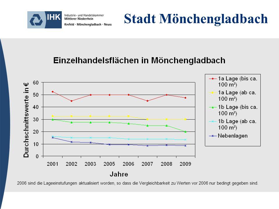Stadt Mönchengladbach 2006 sind die Lageeinstufungen aktualisiert worden, so dass die Vergleichbarkeit zu Werten vor 2006 nur bedingt gegeben sind.