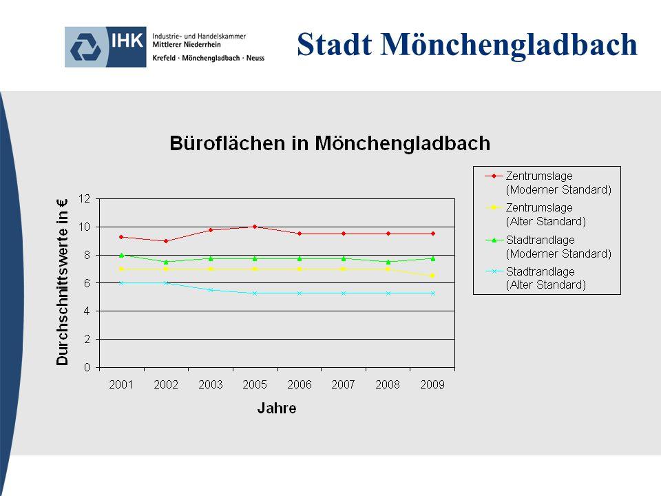 Gemeinde Rommerskirchen 2006 sind die Lageeinstufungen aktualisiert worden, so dass die Vergleichbarkeit zu Werten vor 2006 nur bedingt gegeben sind.