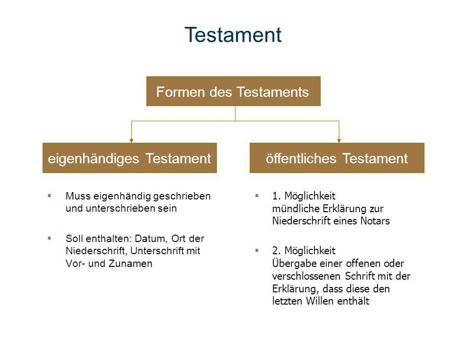 Formen des Testaments eigenhändiges Testamentöffentliches Testament Muss eigenhändig geschrieben und unterschrieben sein Soll enthalten: Datum, Ort de