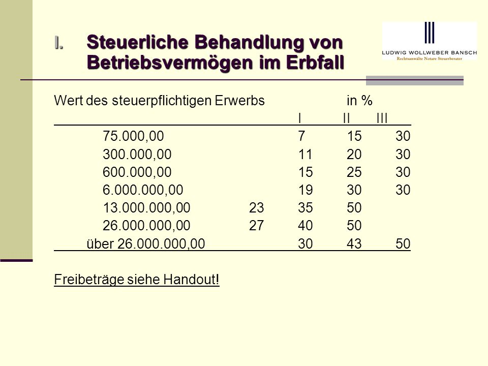 I. Steuerliche Behandlung von Betriebsvermögen im Erbfall Wert des steuerpflichtigen Erwerbs in % I II III___ 75.000,0071530 300.000,00 112030 600.000