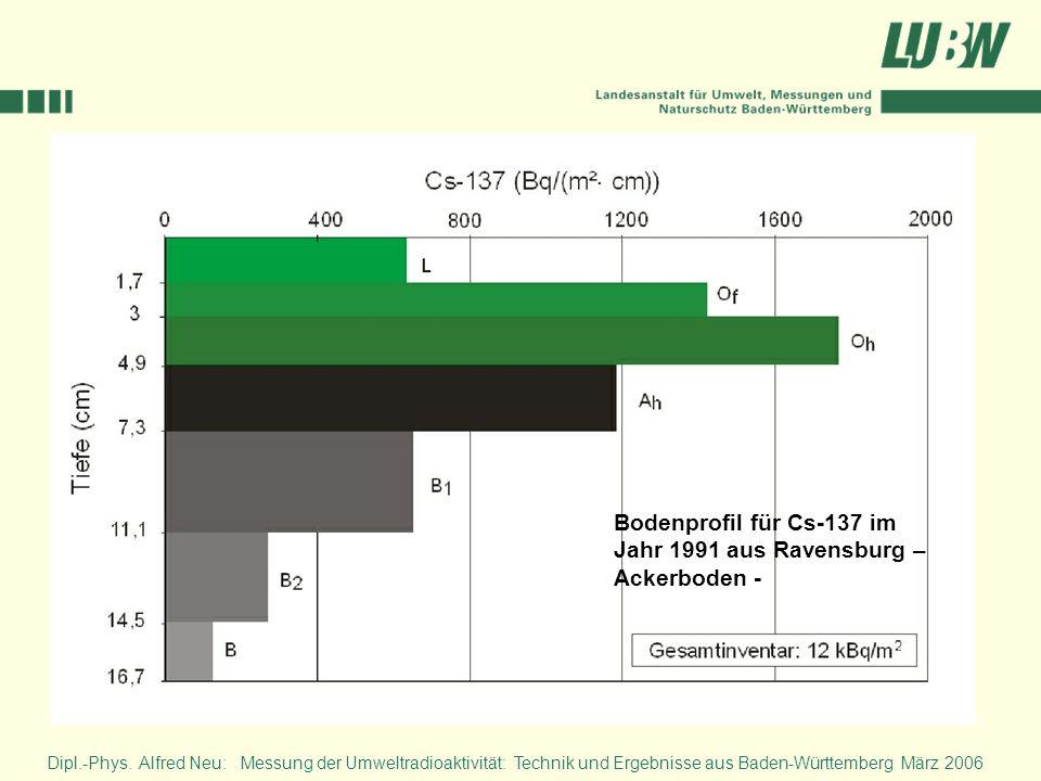 Dipl.-Phys. Alfred Neu: Messung der Umweltradioaktivität: Technik und Ergebnisse aus Baden-Württemberg März 2006 Bodenprofil für Cs-137 im Jahr 1991 a