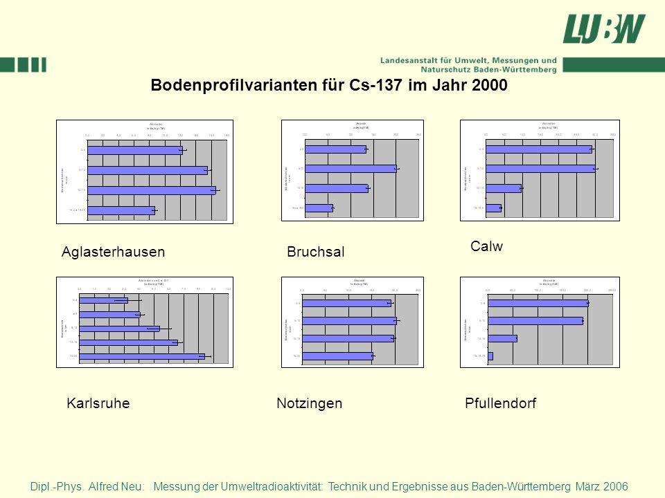 Dipl.-Phys. Alfred Neu: Messung der Umweltradioaktivität: Technik und Ergebnisse aus Baden-Württemberg März 2006 Bodenprofilvarianten für Cs-137 im Ja