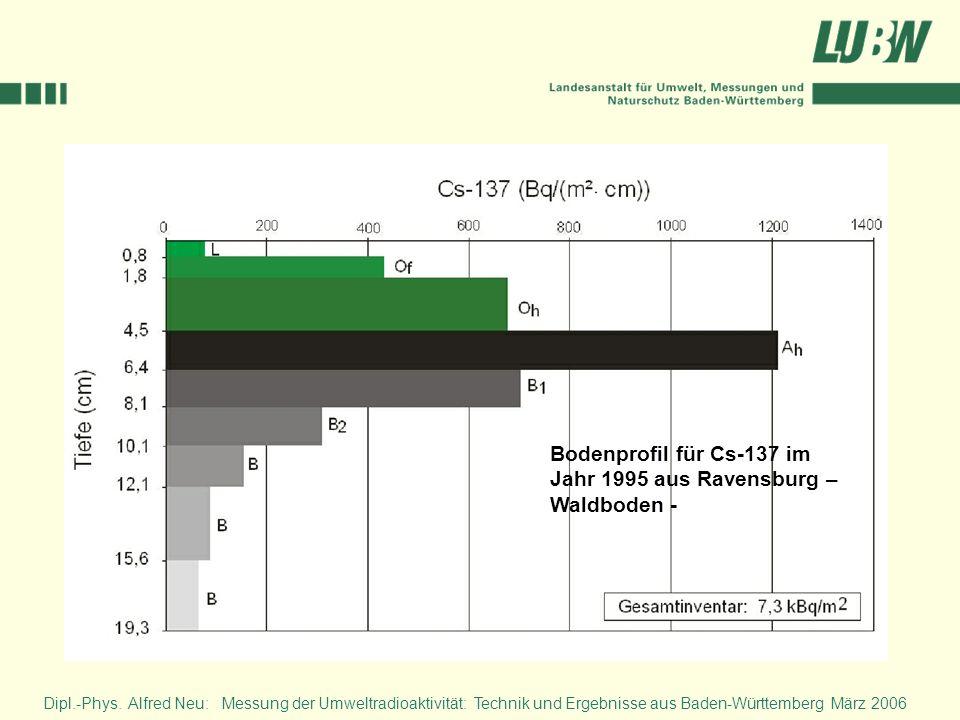 Dipl.-Phys. Alfred Neu: Messung der Umweltradioaktivität: Technik und Ergebnisse aus Baden-Württemberg März 2006 Bodenprofil für Cs-137 im Jahr 1995 a