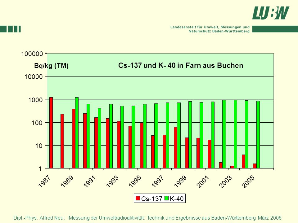 Cs-137 und K- 40 in Farn aus Buchen 1 10 100 1000 10000 100000 1987198919911993199519971999200120032005 Bq/kg (TM) Cs-137K-40