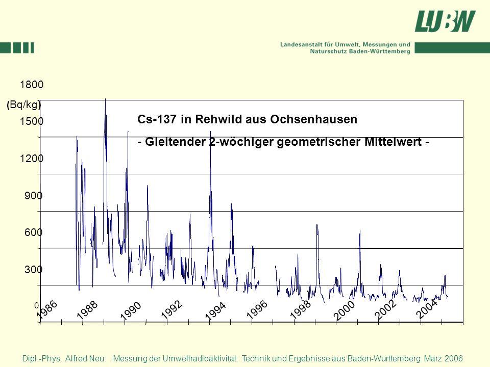 Dipl.-Phys. Alfred Neu: Messung der Umweltradioaktivität: Technik und Ergebnisse aus Baden-Württemberg März 2006 0 300 600 900 1200 1500 1800 ( Bq/kg)